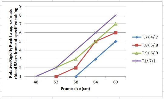 Figure 1. Relative rigidity rank (from Table 1) that would approximate ride characteristics of a 58 cm frame constructed of traditional diameter top and down tubes of specified wall thickness.